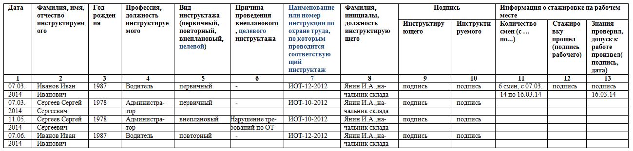 Журнал проведение инструктажа по электробезопасности образец правила электробезопасности для школ